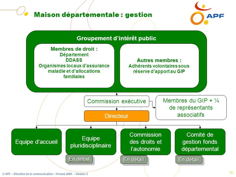 Maison départementale : gestion