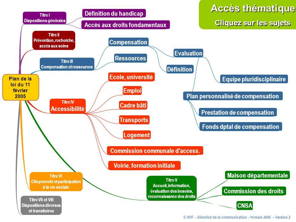 Accès thématique Cliquez sur les sujets Définition du handicap