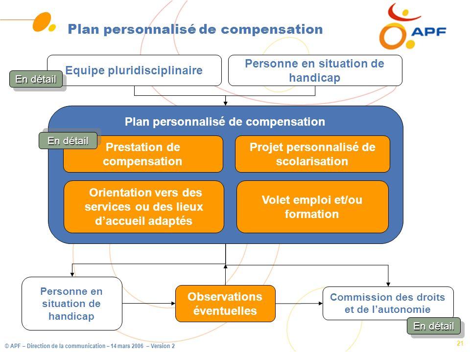 Plan personnalisé de compensation