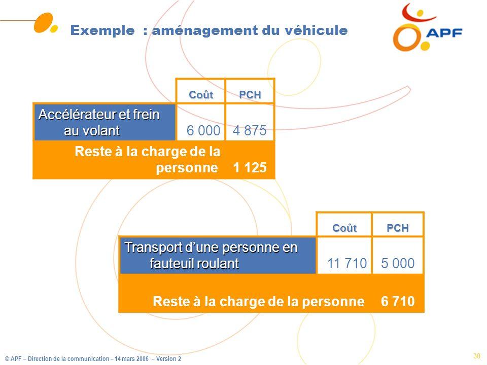 Exemple : aménagement du véhicule