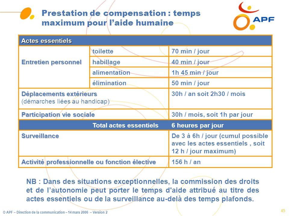 Prestation de compensation : temps maximum pour l'aide humaine