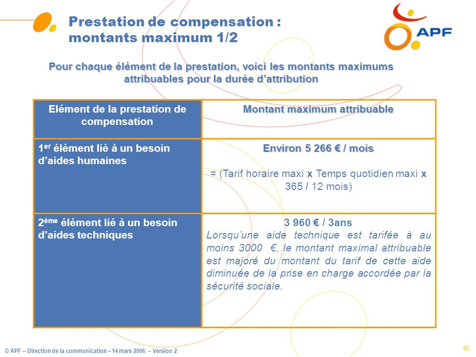 Prestation de compensation : montants maximum 1/2