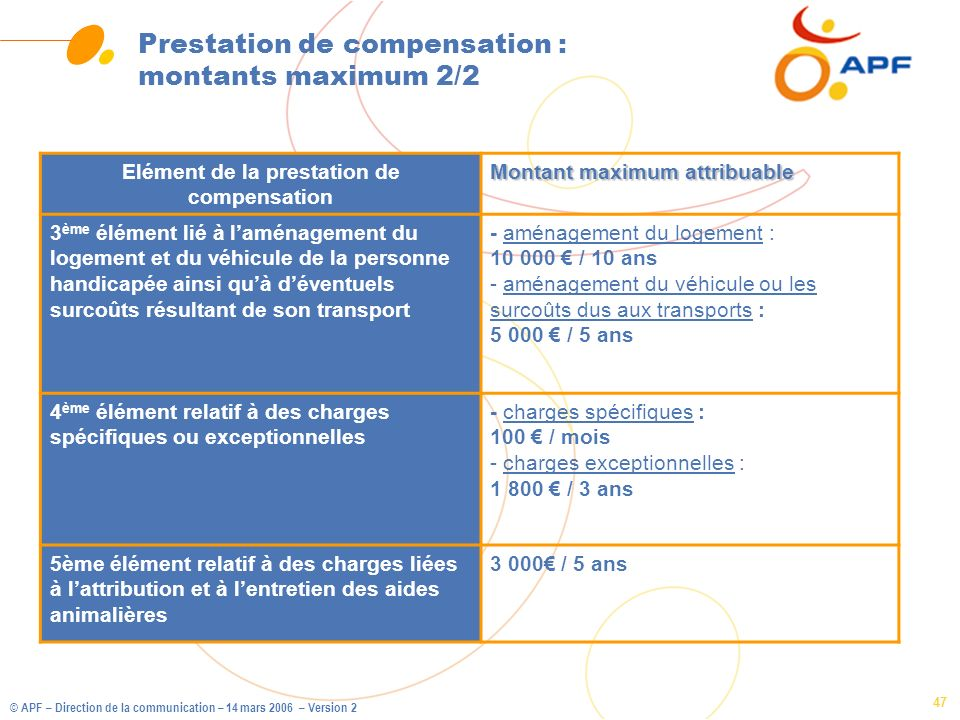 Prestation de compensation : montants maximum 2/2