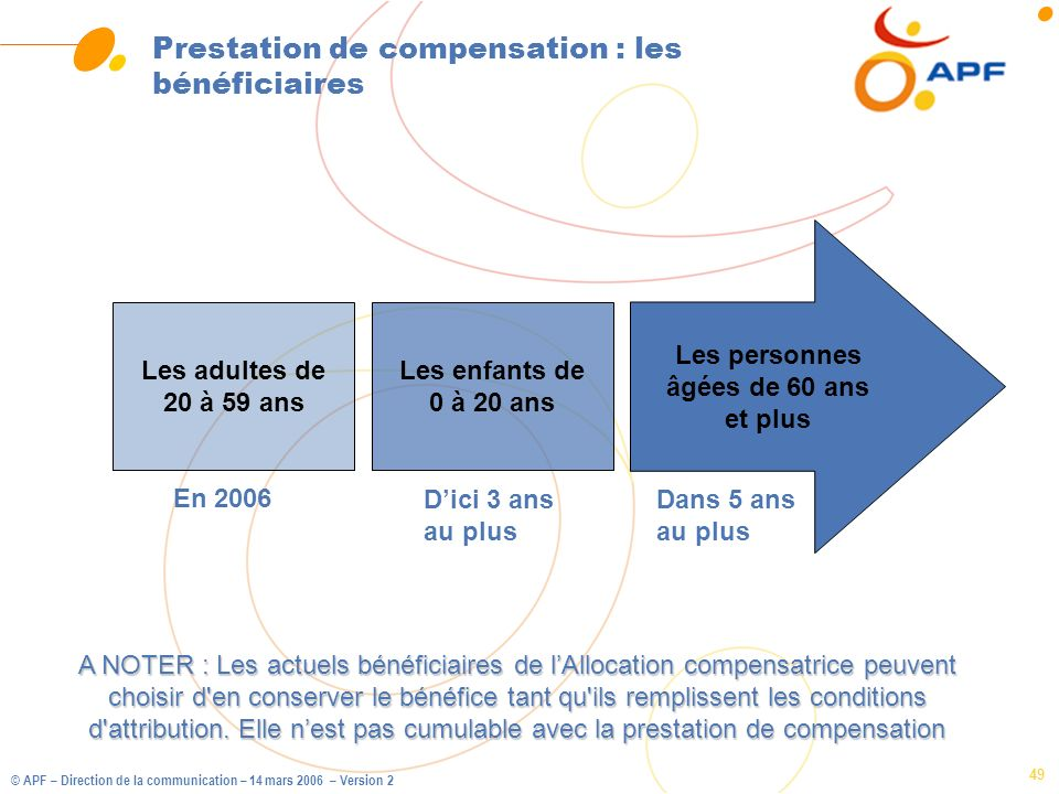 Prestation de compensation : les bénéficiaires