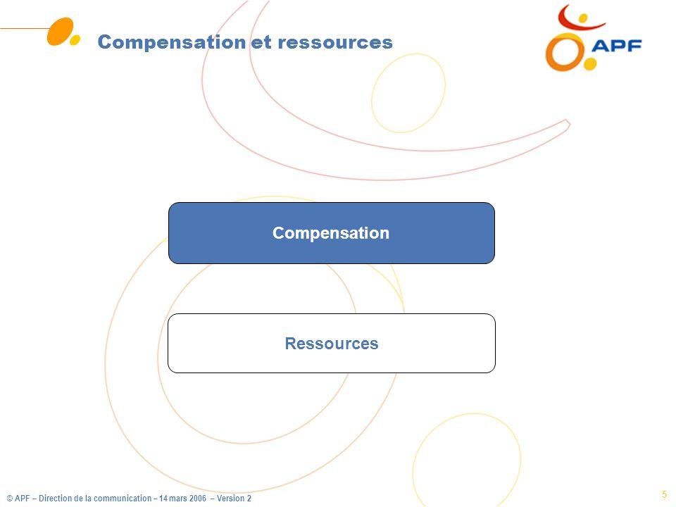 Compensation et ressources