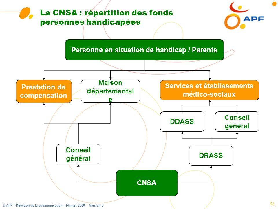 La CNSA : répartition des fonds personnes handicapées