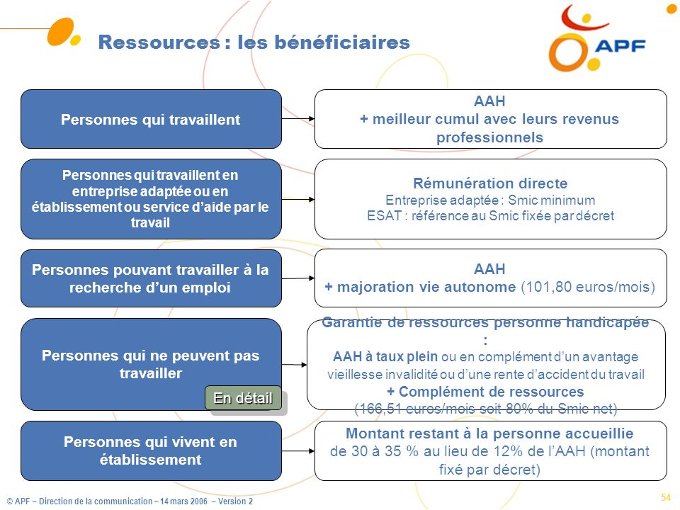 Ressources : les bénéficiaires