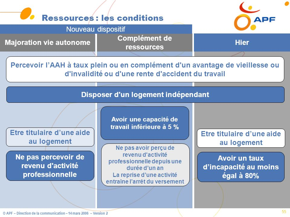 Ressources : les conditions