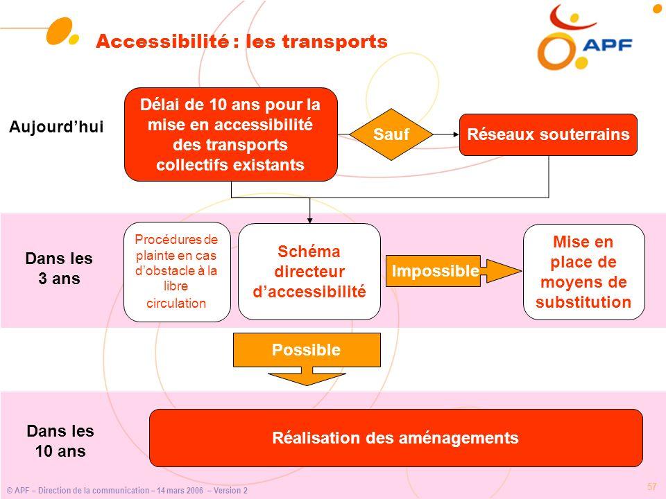 Accessibilité : les transports