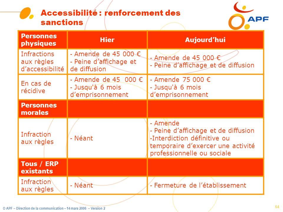 Accessibilité : renforcement des sanctions