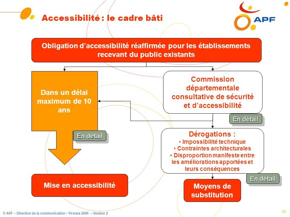 Accessibilité : le cadre bâti