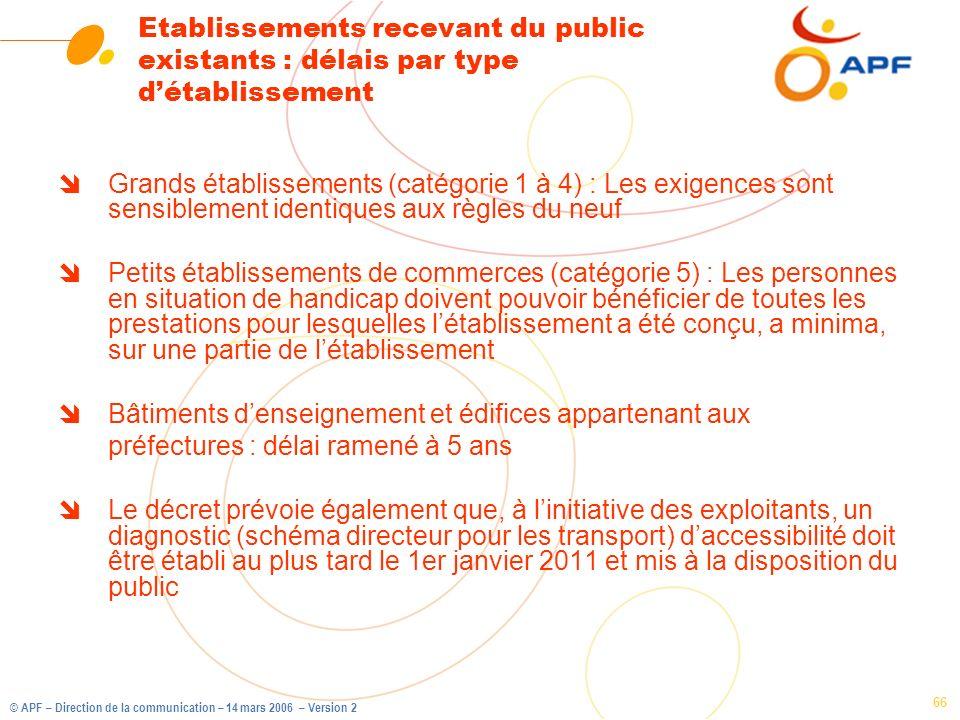 Etablissements recevant du public existants : délais par type d'établissement