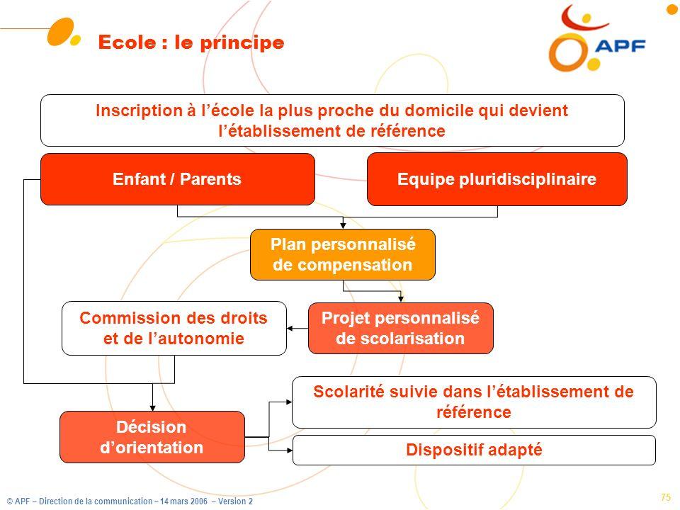 Ecole : le principe Inscription à l'école la plus proche du domicile qui devient l'établissement de référence.