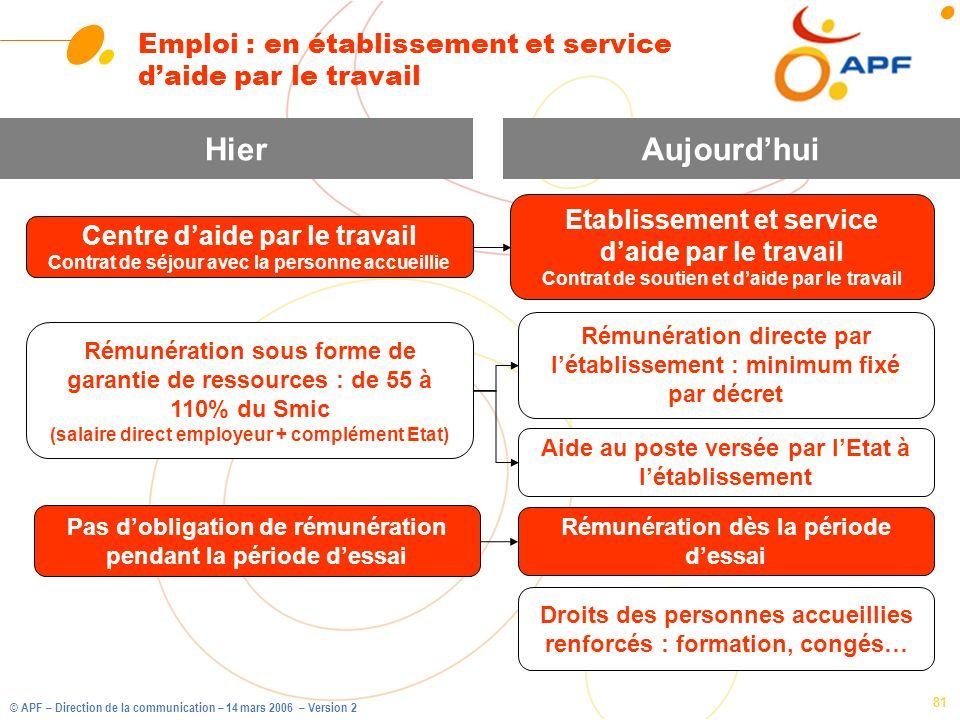 Emploi : en établissement et service d'aide par le travail