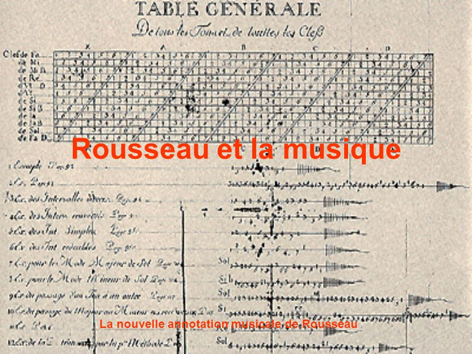 Rousseau et la musique La nouvelle annotation musicale de Rousseau
