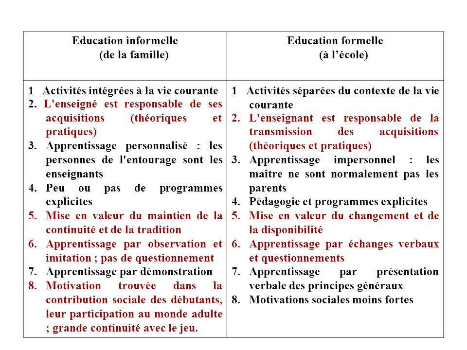Education informelle (de la famille) Education formelle (à l'école)