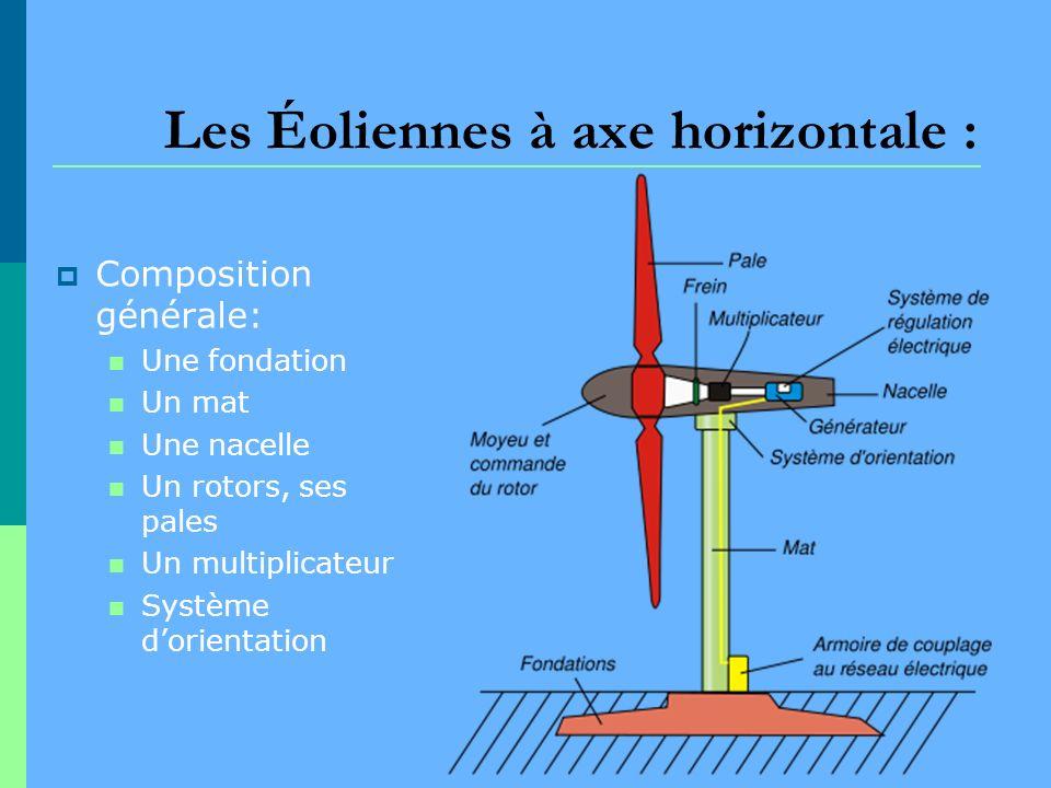 Les Éoliennes à axe horizontale :