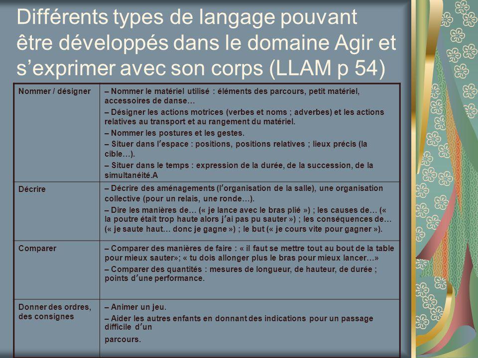 Différents types de langage pouvant être développés dans le domaine Agir et s'exprimer avec son corps (LLAM p 54)