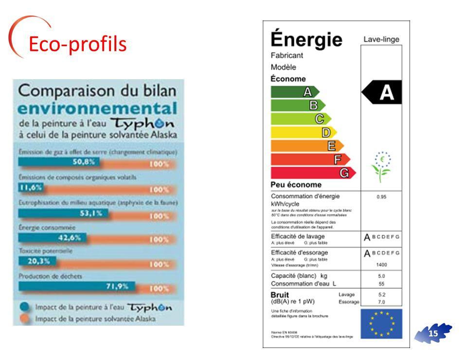 Eco-profils
