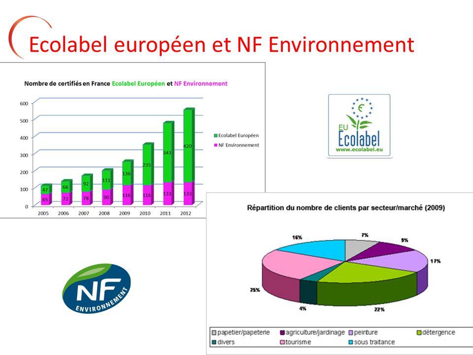 Ecolabel européen et NF Environnement
