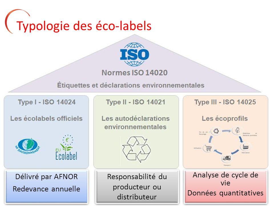 Typologie des éco-labels