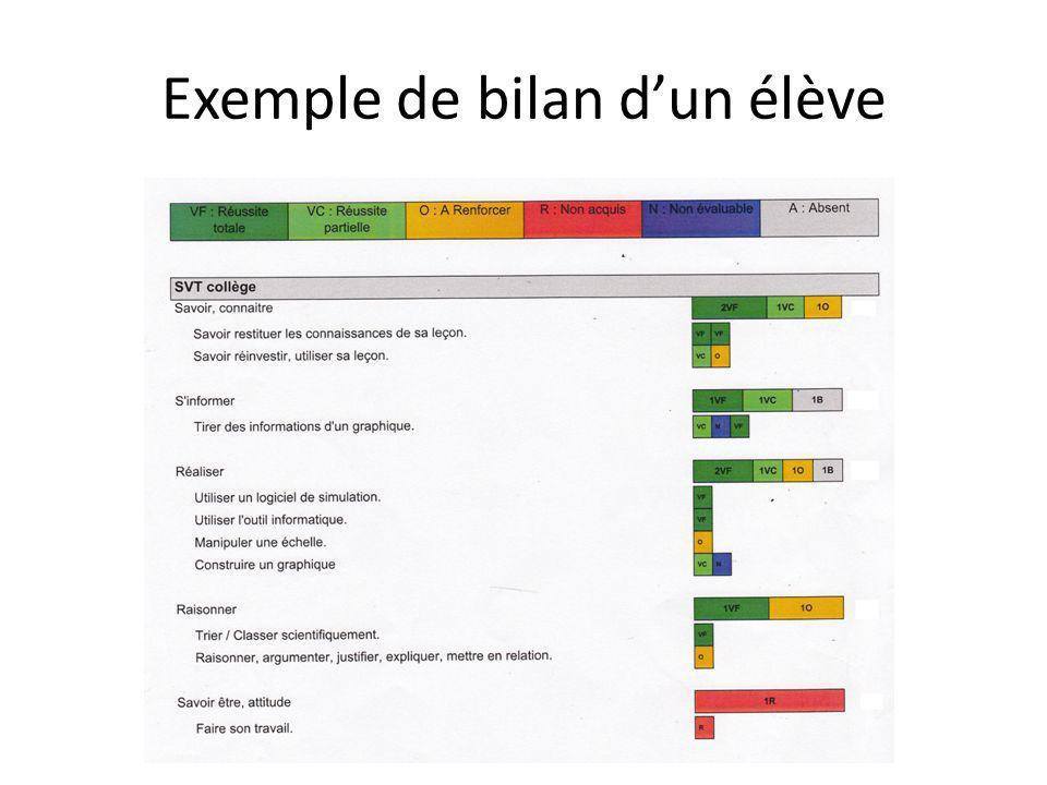Exemple de bilan d'un élève