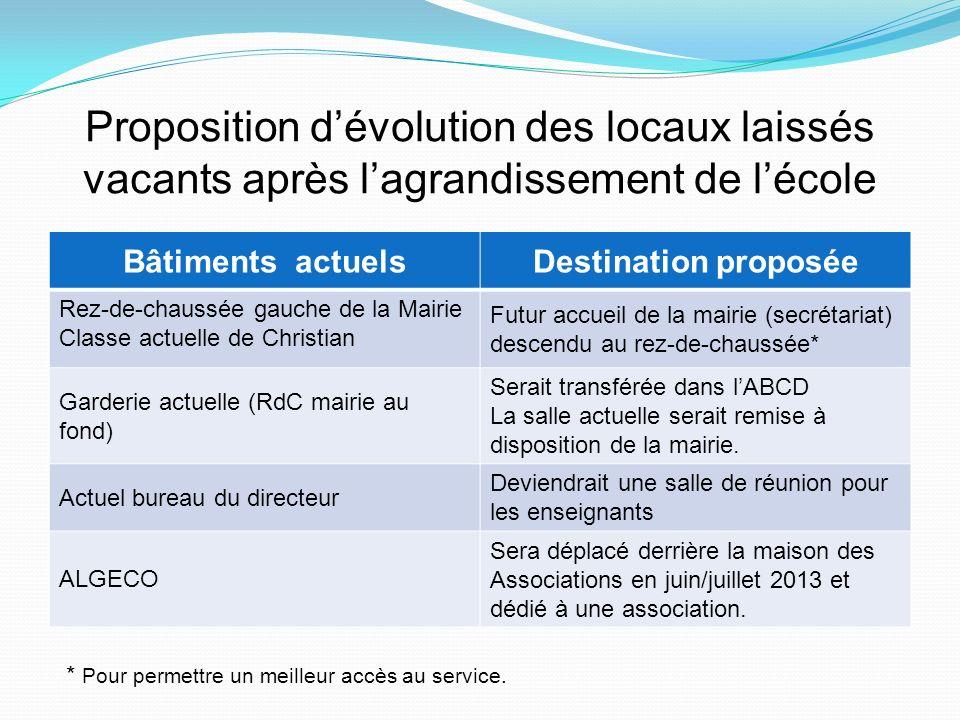 Proposition d'évolution des locaux laissés vacants après l'agrandissement de l'école