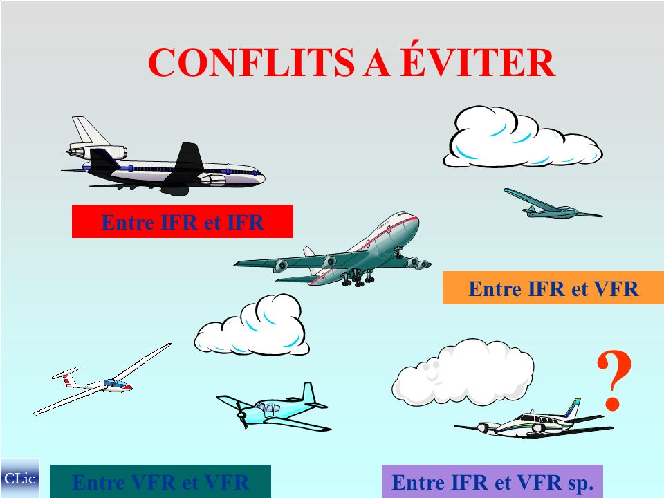 CONFLITS A ÉVITER Entre IFR et IFR Entre IFR et VFR Entre VFR et VFR
