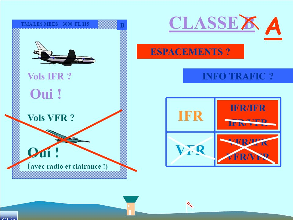 A CLASSE B Oui ! IFR VFR Oui ! Vols IFR ESPACEMENTS INFO TRAFIC
