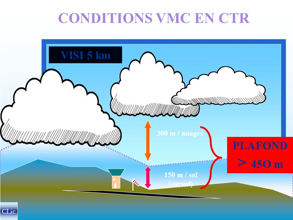 > 45O m CONDITIONS VMC EN CTR VISI 5 km PLAFOND 300 m / nuages