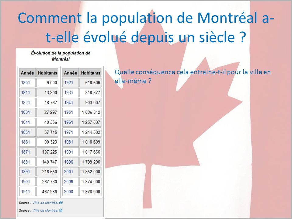 Comment la population de Montréal a-t-elle évolué depuis un siècle