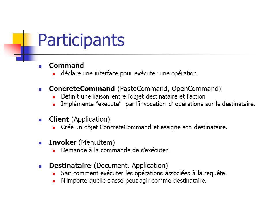 Participants Command ConcreteCommand (PasteCommand, OpenCommand)