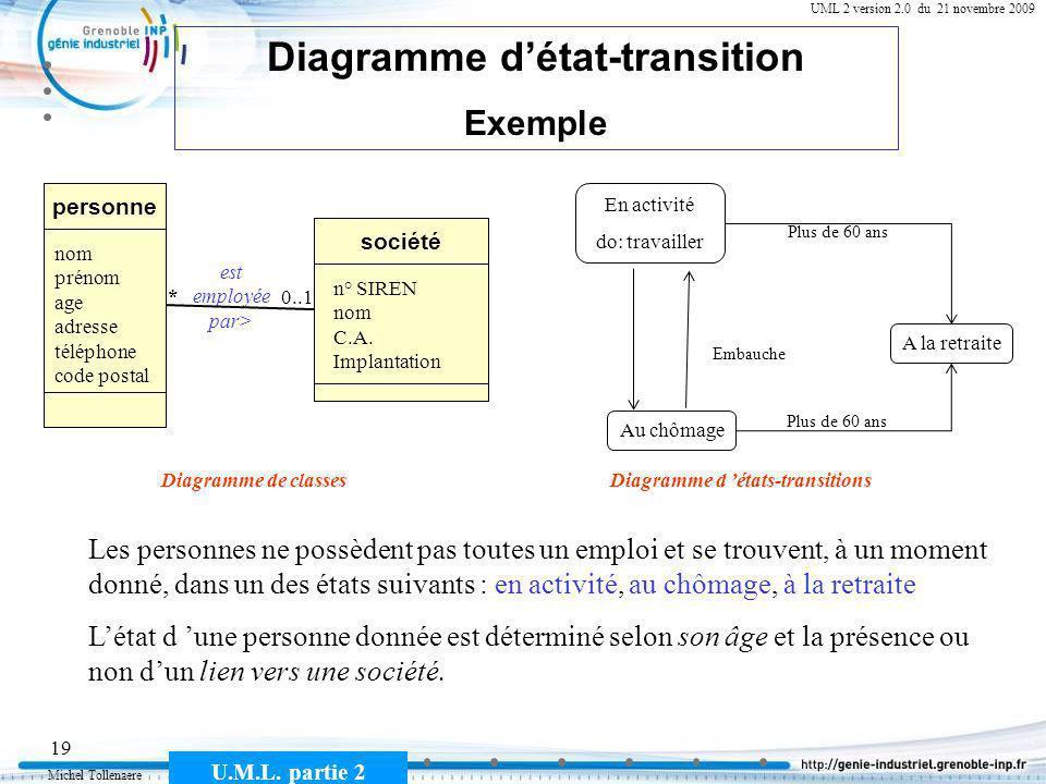 Diagramme d'état-transition Diagramme d 'états-transitions
