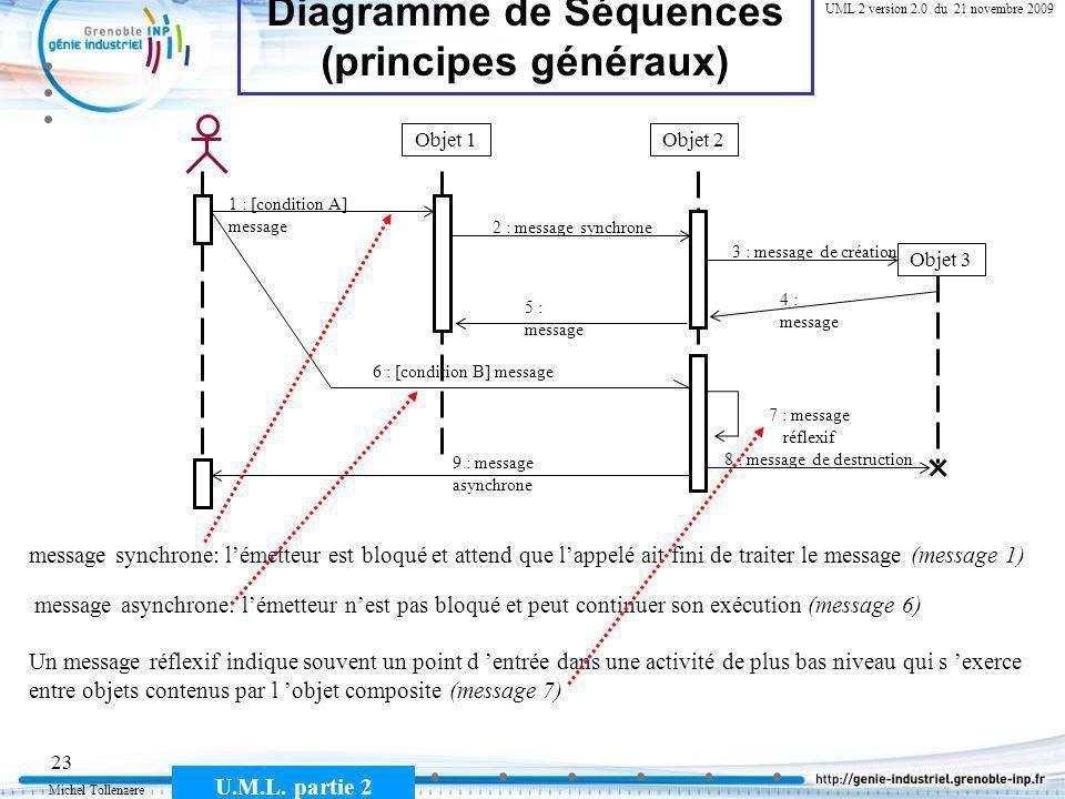 Diagramme de Séquences (principes généraux)