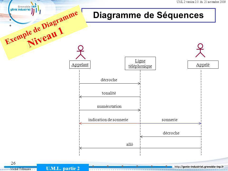 Diagramme de Séquences Exemple de Diagramme Niveau 1