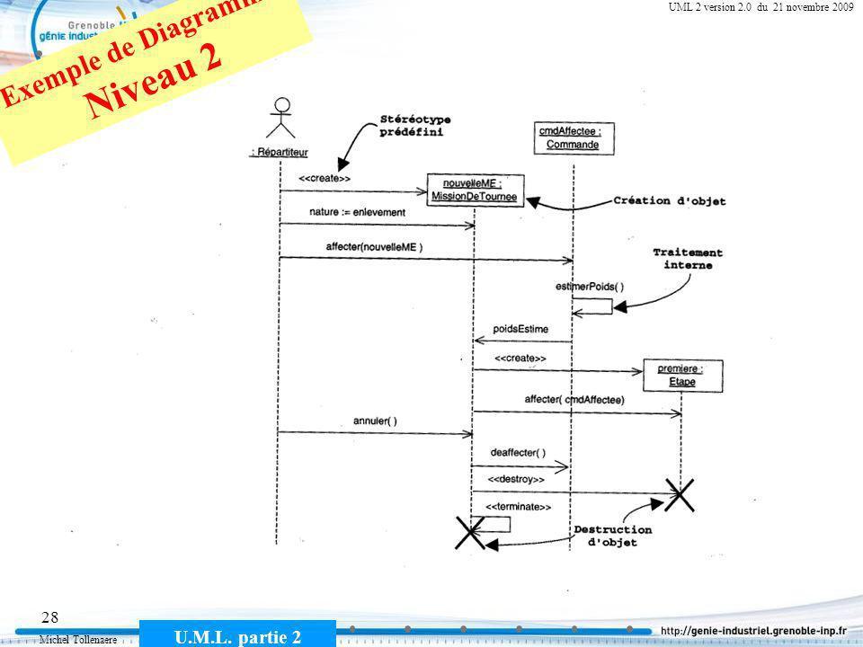 Exemple de Diagramme Niveau 2