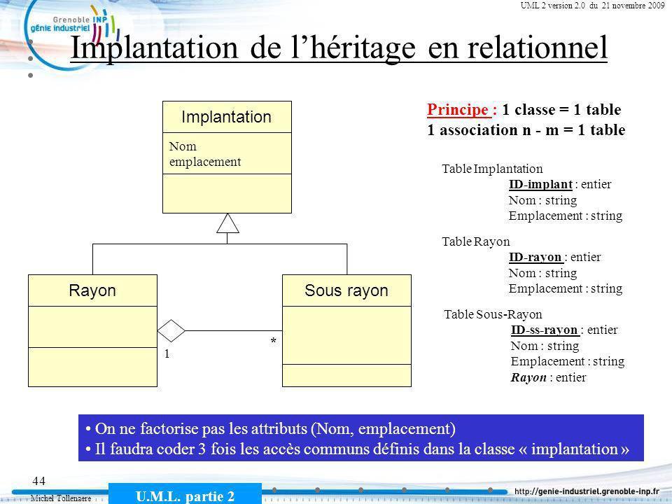 Implantation de l'héritage en relationnel