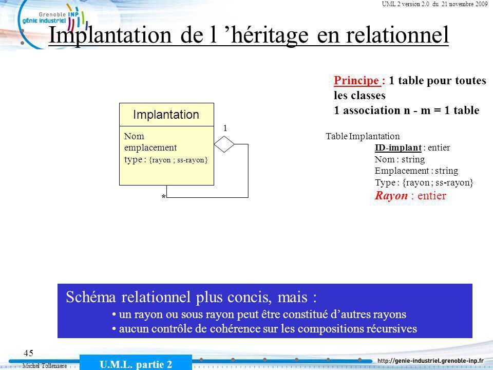 Implantation de l 'héritage en relationnel