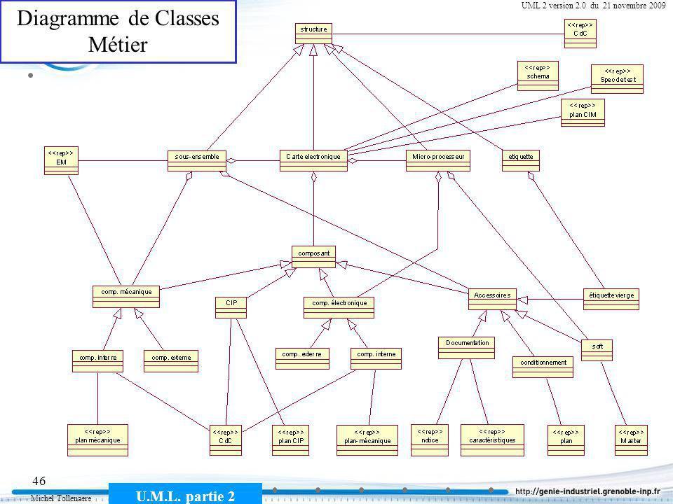 Diagramme de Classes Métier
