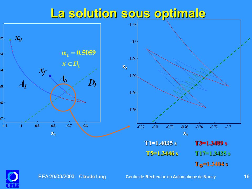 La solution sous optimale