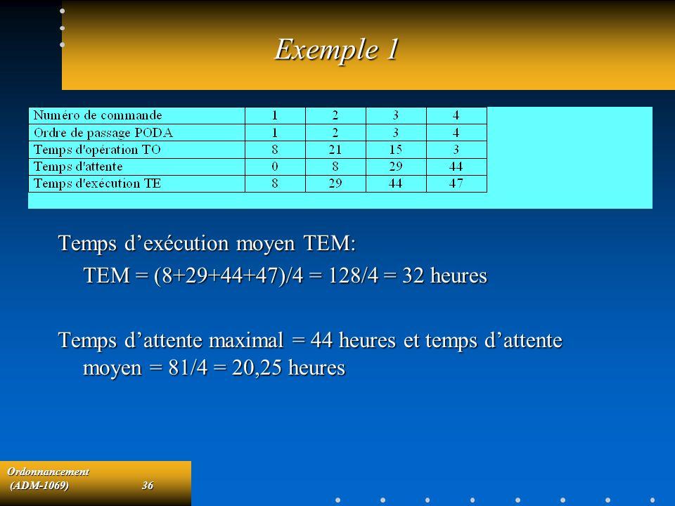 Exemple 1 Temps d'exécution moyen TEM: