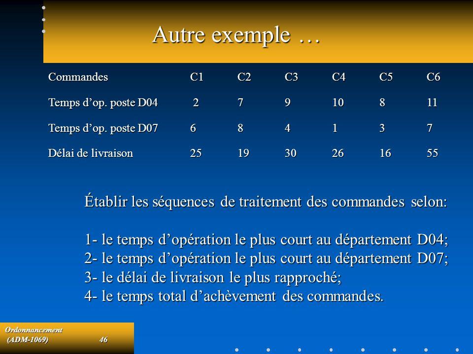 Autre exemple … Commandes C1 C2 C3 C4 C5 C6. Temps d'op. poste D04 2 7 9 10 8 11. Temps d'op. poste D07 6 8 4 1 3 7.
