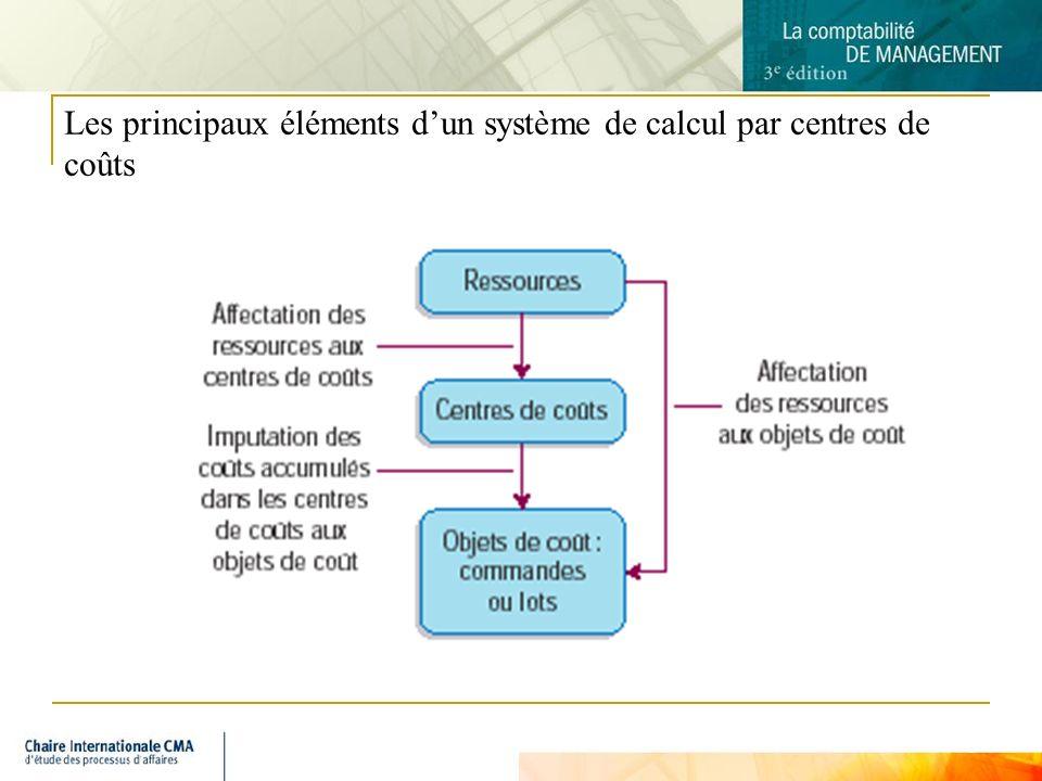 Les principaux éléments d'un système de calcul par centres de coûts
