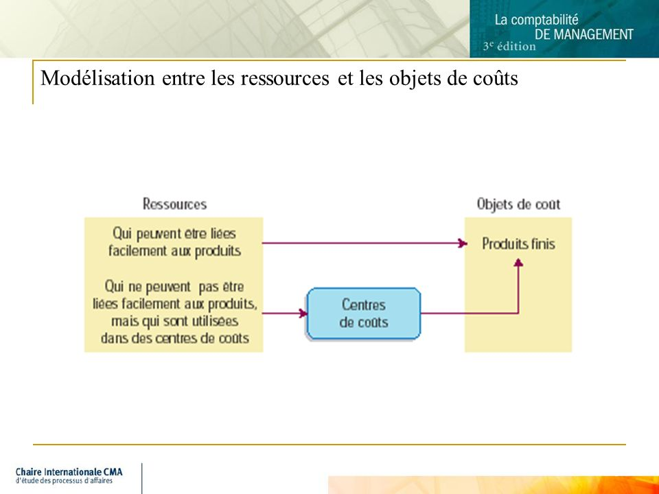 Modélisation entre les ressources et les objets de coûts