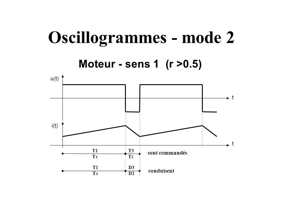 Oscillogrammes - mode 2 Moteur - sens 1 (r >0.5) u(t) i(t) t