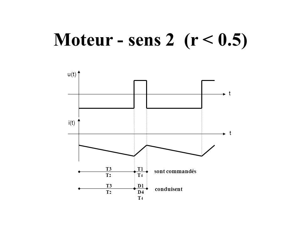 Moteur - sens 2 (r < 0.5) u(t) t i(t) sont commandés conduisent T3