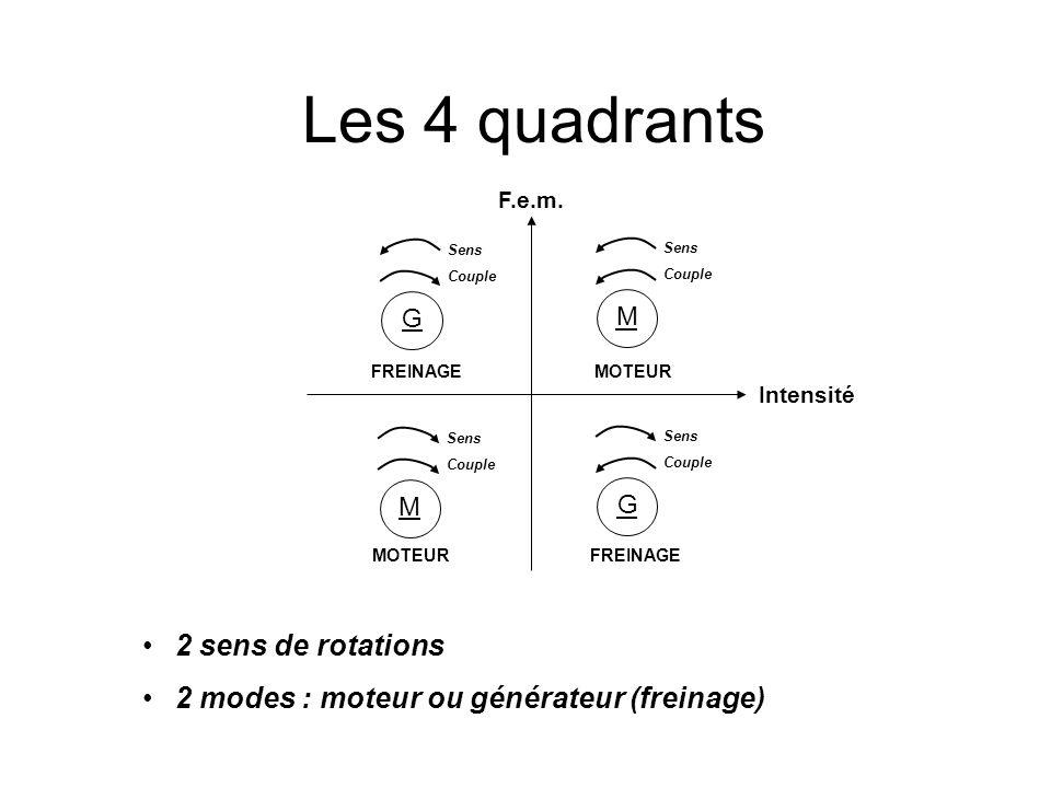 Les 4 quadrants 2 sens de rotations