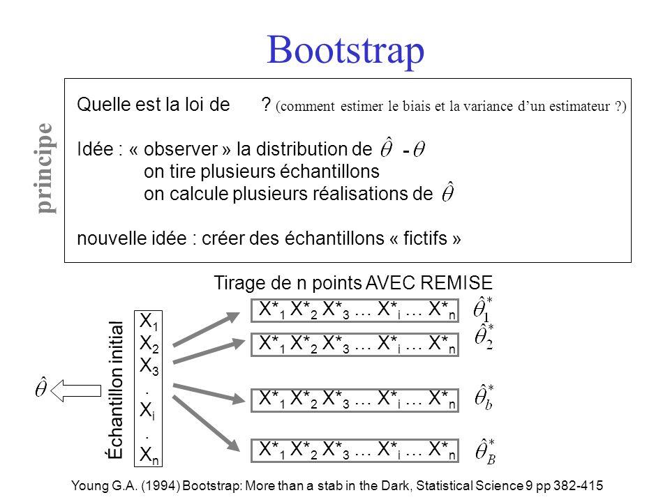 Bootstrap Quelle est la loi de (comment estimer le biais et la variance d'un estimateur ) Idée : « observer » la distribution de.