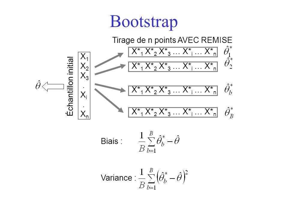 Bootstrap Tirage de n points AVEC REMISE X*1 X*2 X*3 … X*i … X*n X1 X2