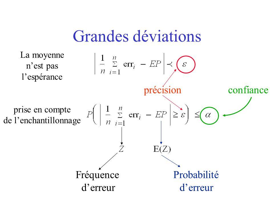 Grandes déviations précision confiance Fréquence Probabilité